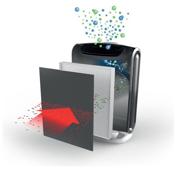 Oczyszczacz powietrza Filtr węglowy i filtr Hepa działanie oczyszczacza